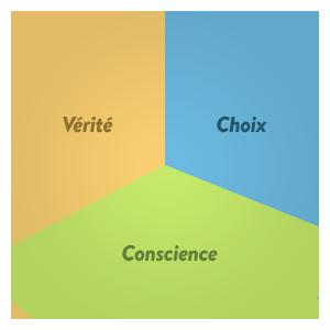 L'approche - Choix Vérité Conscience